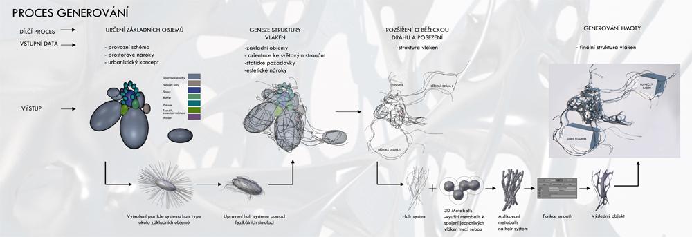 Martin Císař | SPORT&MOTION GENESIS STRUCTURE