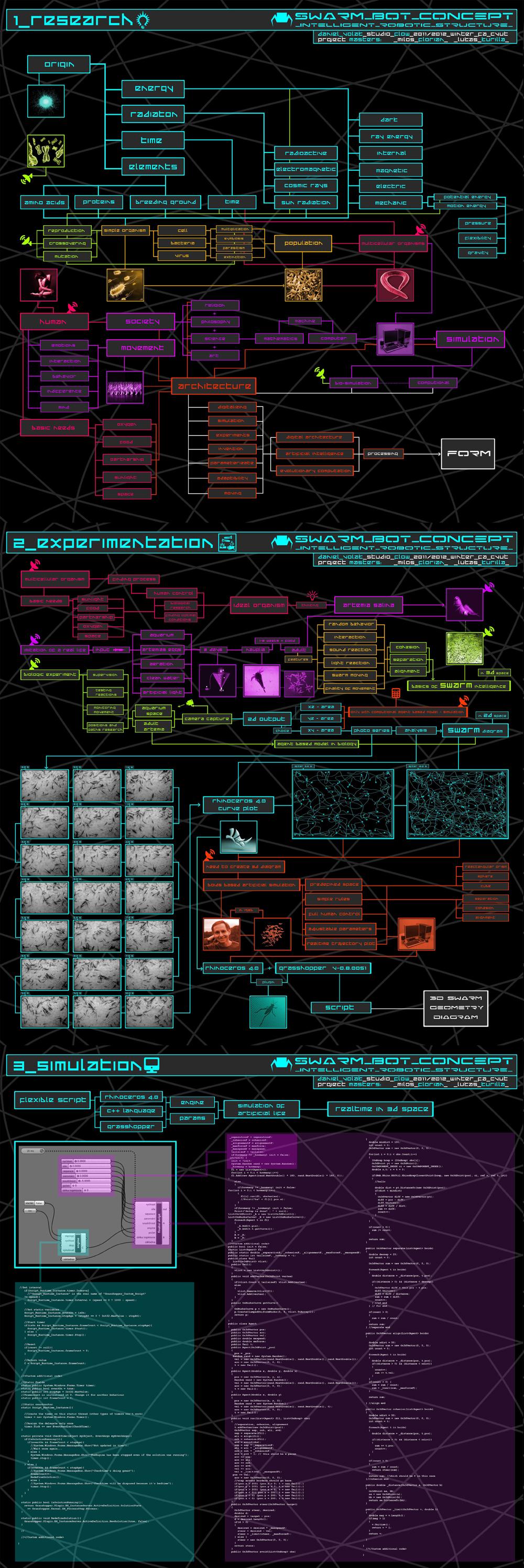 Daniel Volák | swarm_bot_concept