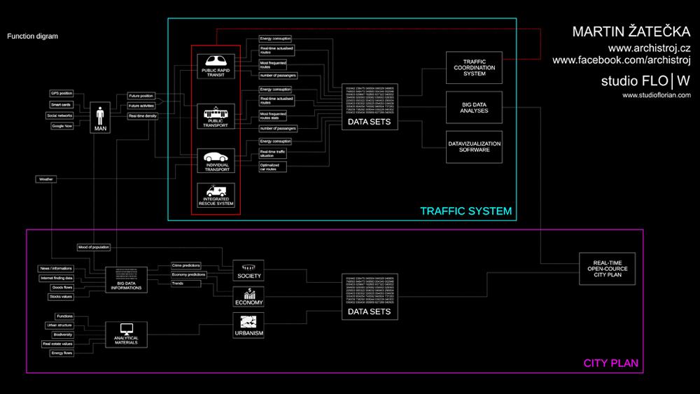 Martin Žatečka | SystemCity 0.2