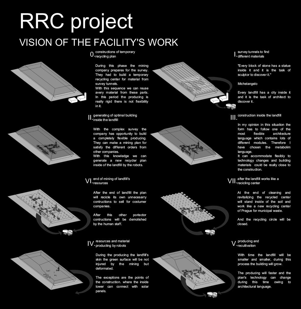 Imre Ferenc Szűcs | Recycling Robot City
